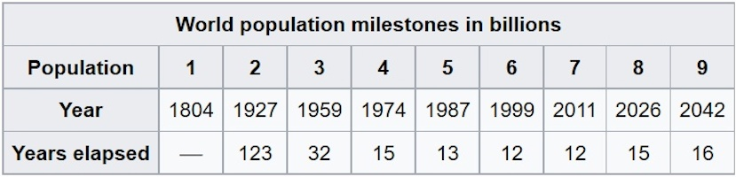 Image of world population milestones